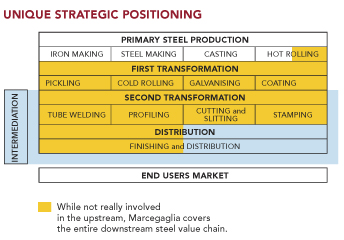 marcegaglia-unique-strategic-positioning